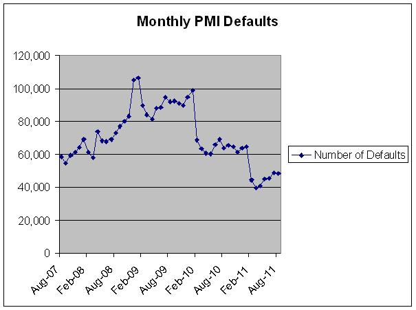 PMI Chart over the last 4 years