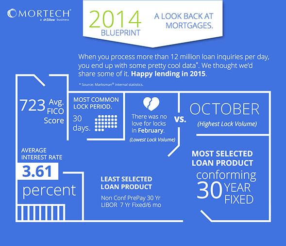 2014 Mortgage Blueprint