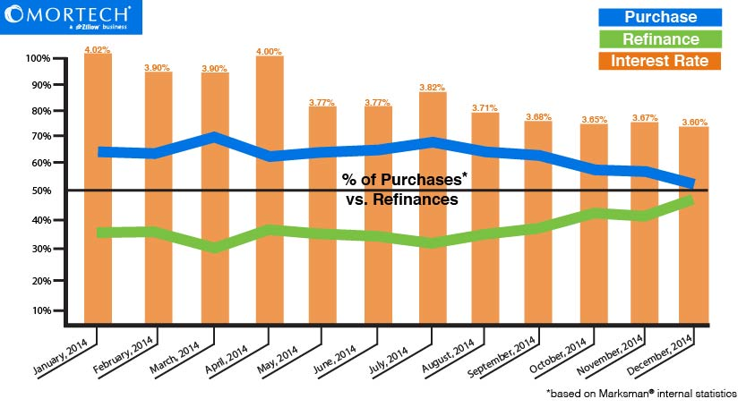 2014 Purchasing vs. Refinancing