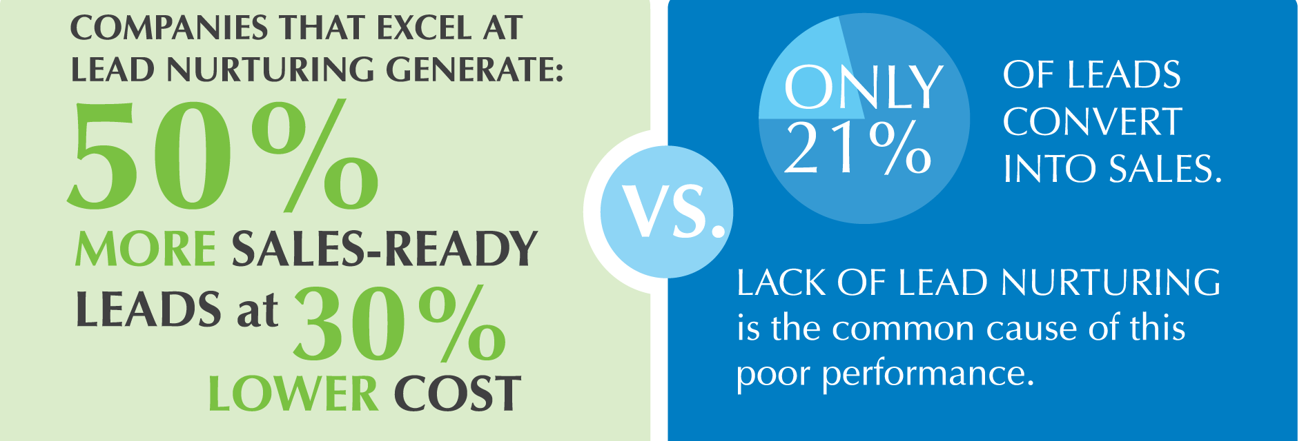 Online Mortgage Lead Generation Strategy