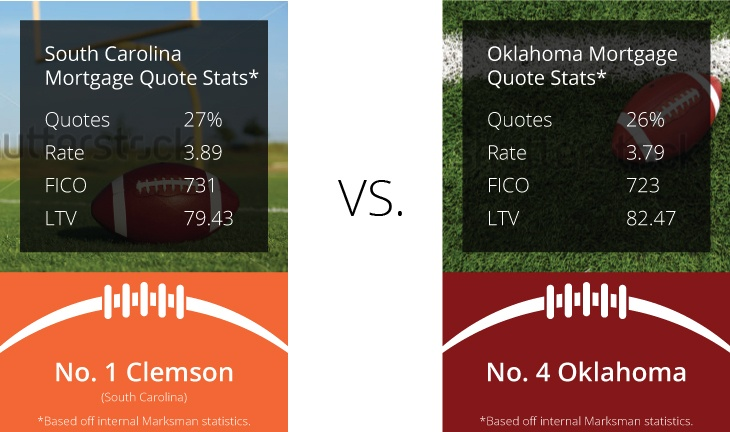 Clemson vs Oklahoma mortgage data