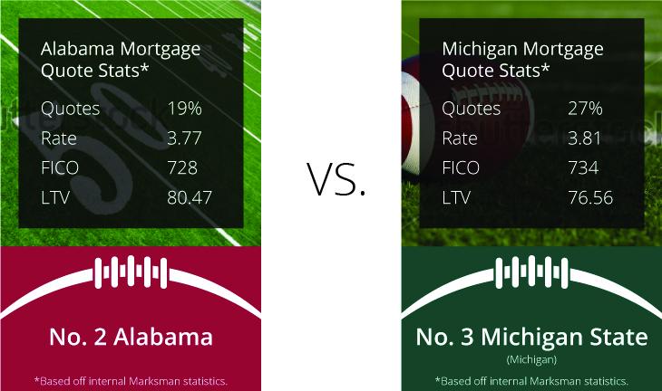 Alabama vs Michigan mortgage data