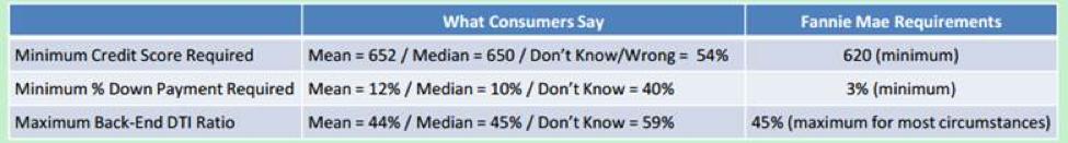 Fannie Mae survey results.