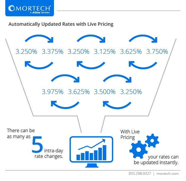 Accurate mortgage rates with Live Pricing from Mortech's ppe