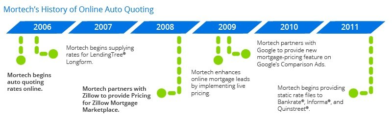 Mortech Auto Quoting History part 1