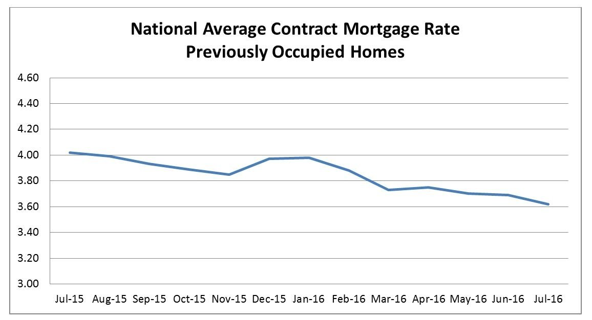 National Average Contract mortgage rate
