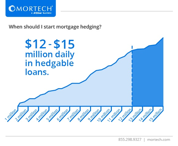 When should I start mortgage hedging?