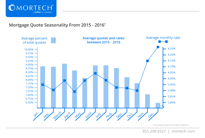 Mortgage Quote Seasonality 2015 - 2016