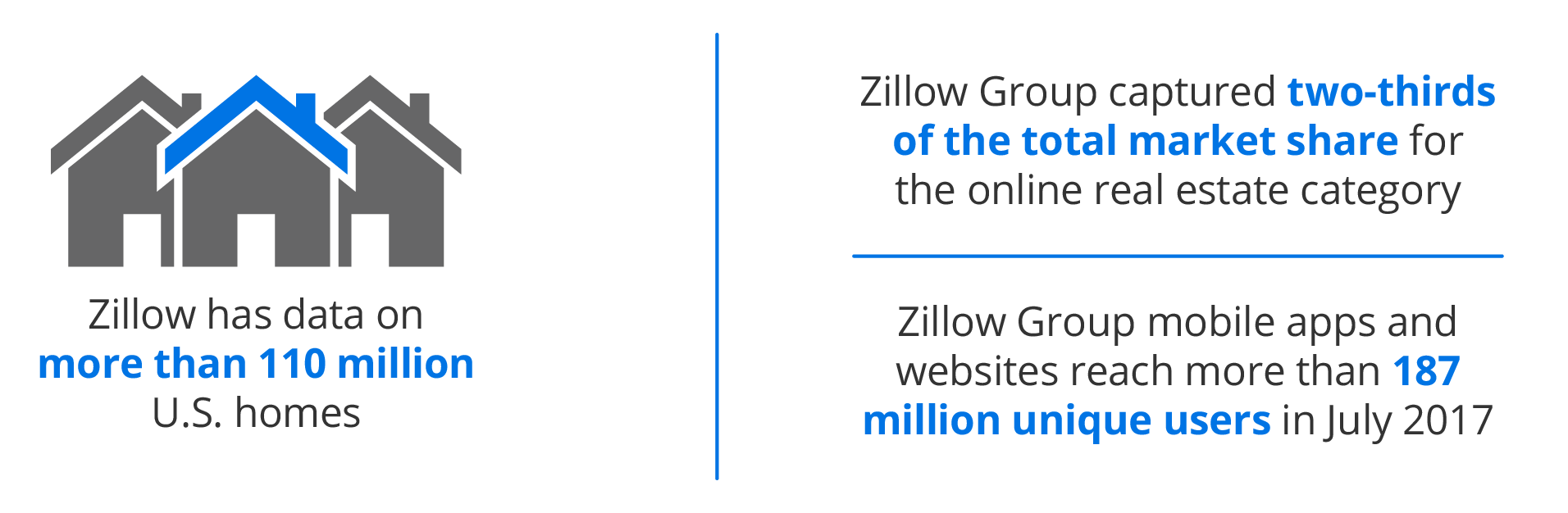 MortechProtection-ZillowData