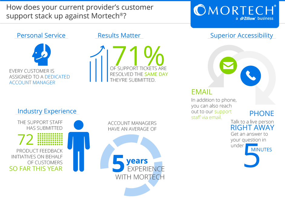 Mortech Customer Support is Here to Help You