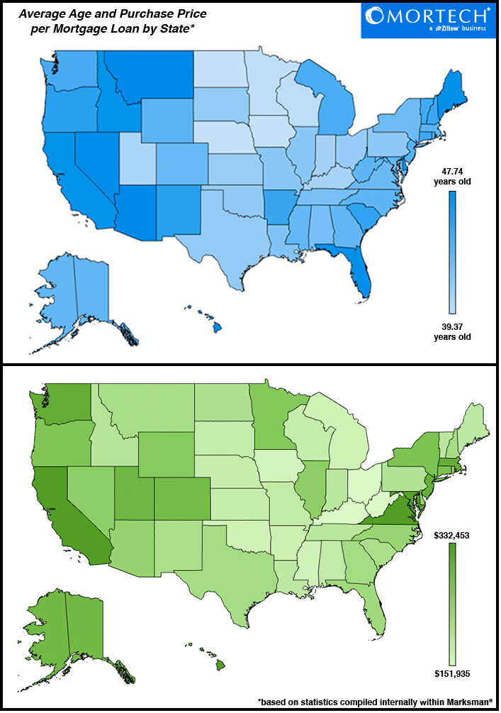 Average Age and Purchase Price per Mortgage Loan by State