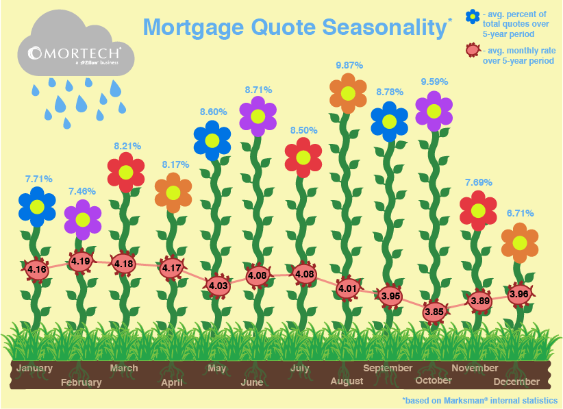 Mortgage Quote Seasonality Beauteous Mortgage Quote