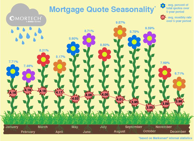 Mortgage Quote Seasonality