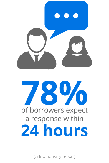 Borrowers expect a response within 24 hours