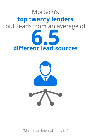mortgage technology consulting: lead sources
