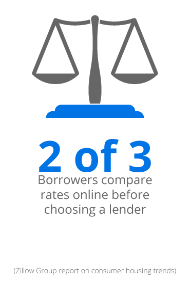 mortgage technology consulting: online mortgage rates