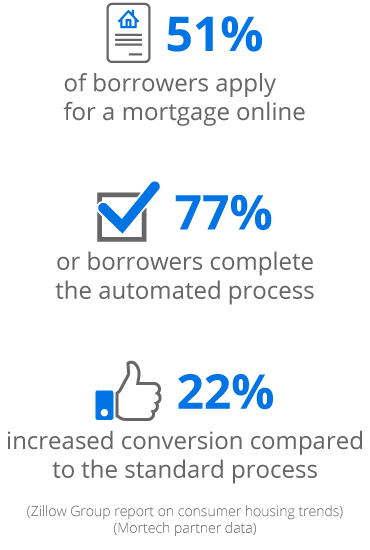 mortgage technology consulting: online mortgage application