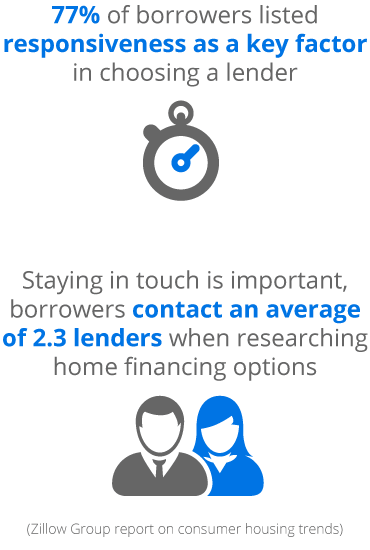 mortgage technology consulting: respond to borrowers faster